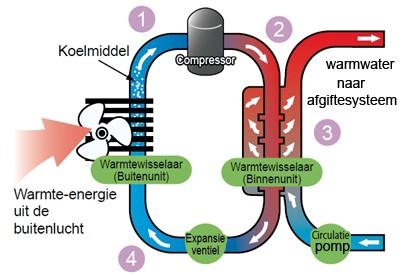 Warmtepomp werking